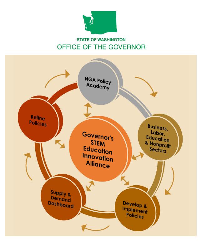 The Governor's STEM Education Innovation Alliance