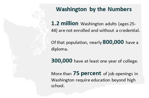 Over 300,000 adults in Washington have one year of college but no degree.