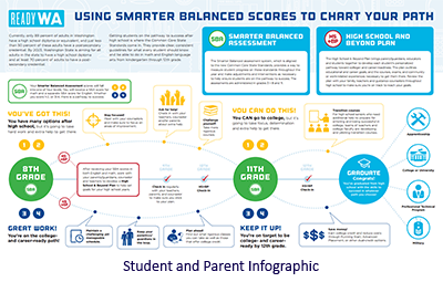 Smarter Balanced Chart Your Path Graphic