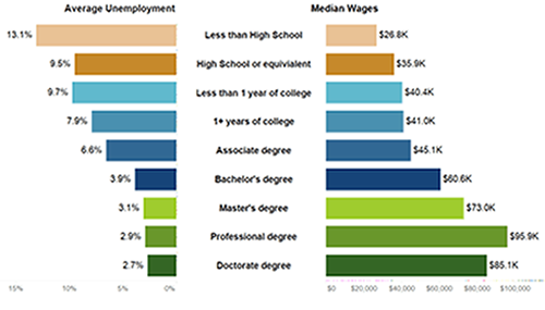 Educational Attainment Correlates with Wages and Employment Rates